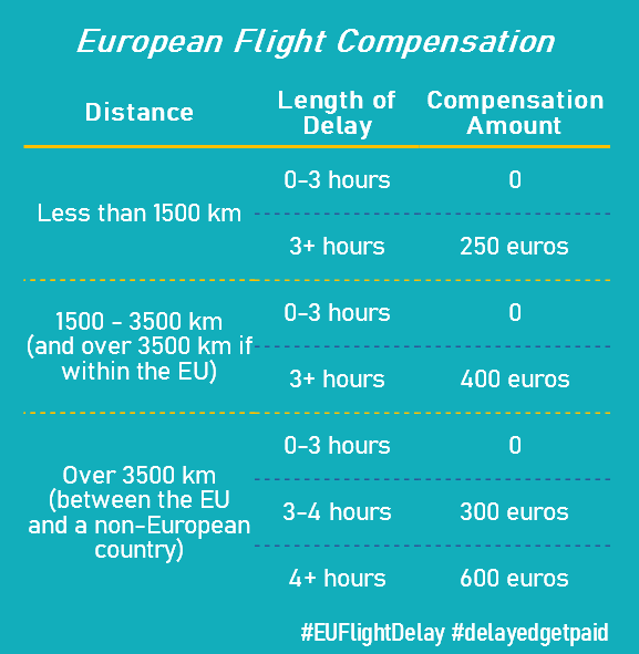 explanation of different compensation amounts based on flight distance and length of delay
